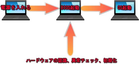BIOS起動イメージ